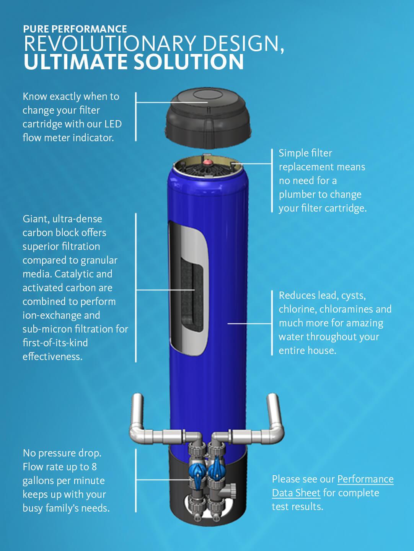 New Aquasana OptimH2O Whole Home Filter Reduces Lead and